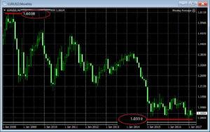Диапазон торговли евро/доллар
