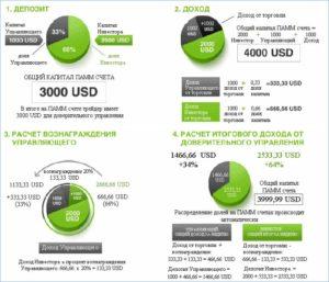 Распределение дохода